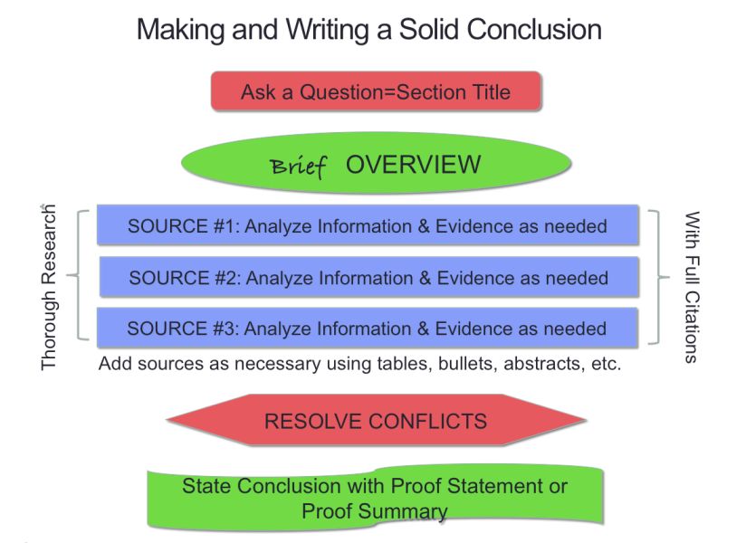 Model of well written conclusion